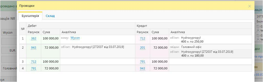 Фінансування бізнесом закордонних представництв - БукКіпер