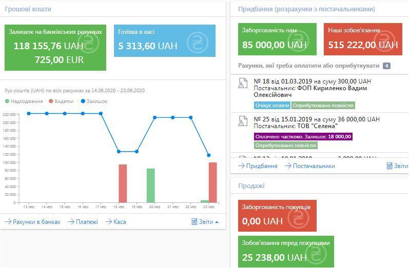 Актуальна інформація про грошові кошти та зоборгованість в програмі для оперативного обліку БукКіпер