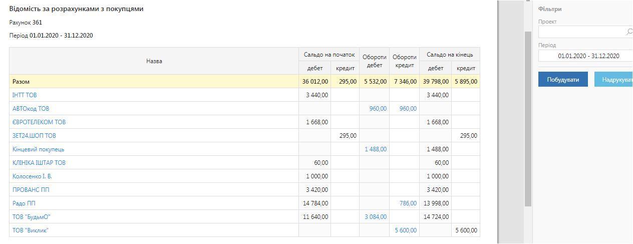 Відомість за розрахунками з покупцями BookKeeper