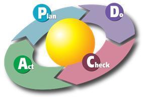 Цикл управління підприємством