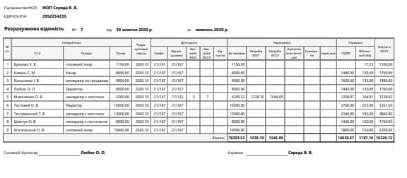 Розрахункова відомість по зарплаті в програмі для обліку БукКіпер