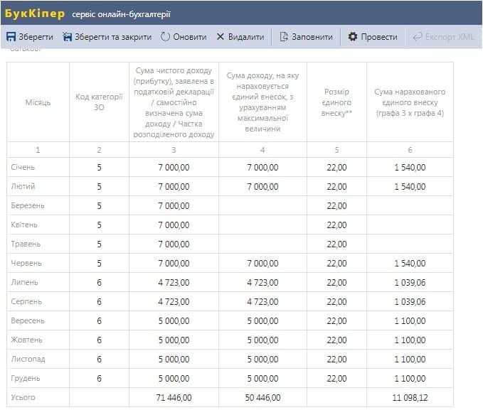 Таблиця 1 Д5 ФОП при переході на СС і ЗС