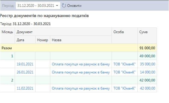 Розрахунок податків в онлайн бухгалтерії БукКіпер