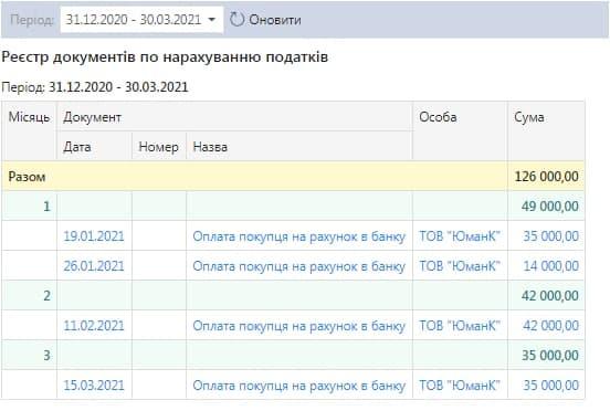 Реєстр документів по нарахуванню ЄП ФОП